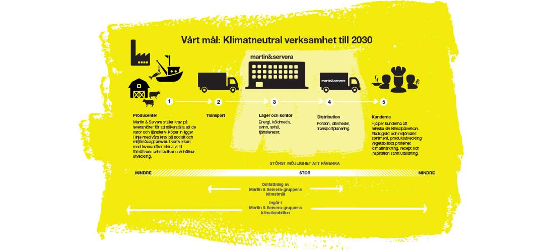 Klimatneutral verksamhet 2030